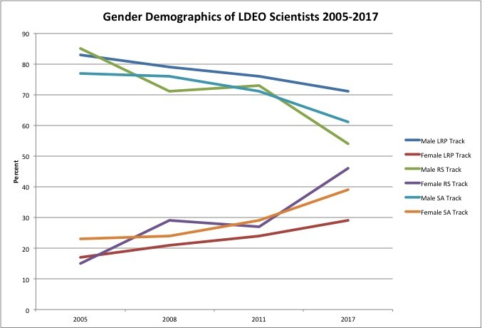 Graph for Gender of LDEO Scientists 2005-2017