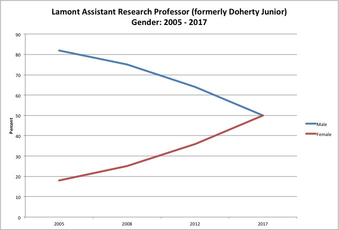 Graph for Lamont Asst. Research Professor: Gender 2005-2017