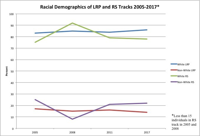 Graph for Race: LRP and RS Tracks 2005-2017